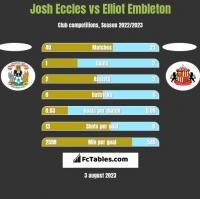 Josh Eccles vs Elliot Embleton h2h player stats