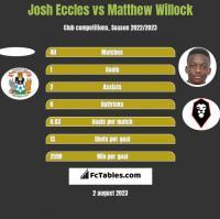 Josh Eccles vs Matthew Willock h2h player stats