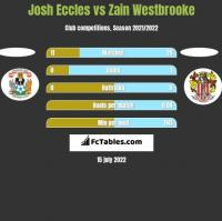 Josh Eccles vs Zain Westbrooke h2h player stats