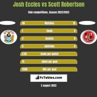 Josh Eccles vs Scott Robertson h2h player stats