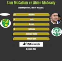 Sam McCallum vs Aiden McGeady h2h player stats