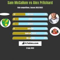 Sam McCallum vs Alex Pritchard h2h player stats