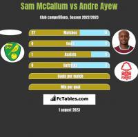 Sam McCallum vs Andre Ayew h2h player stats
