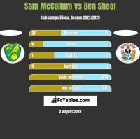 Sam McCallum vs Ben Sheaf h2h player stats