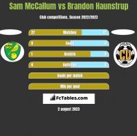 Sam McCallum vs Brandon Haunstrup h2h player stats
