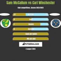 Sam McCallum vs Carl Winchester h2h player stats