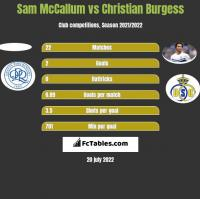 Sam McCallum vs Christian Burgess h2h player stats