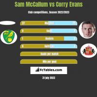 Sam McCallum vs Corry Evans h2h player stats