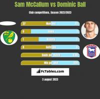 Sam McCallum vs Dominic Ball h2h player stats