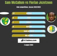 Sam McCallum vs Florian Jozefzoon h2h player stats
