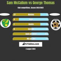 Sam McCallum vs George Thomas h2h player stats