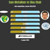 Sam McCallum vs Ilias Chair h2h player stats