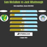 Sam McCallum vs Jack Whatmough h2h player stats