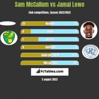 Sam McCallum vs Jamal Lowe h2h player stats