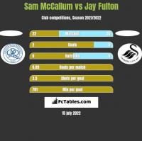 Sam McCallum vs Jay Fulton h2h player stats