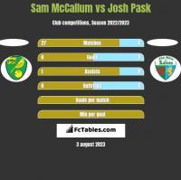 Sam McCallum vs Josh Pask h2h player stats