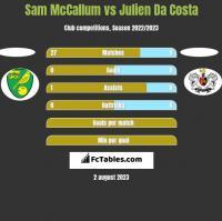 Sam McCallum vs Julien Da Costa h2h player stats