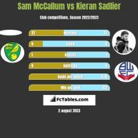 Sam McCallum vs Kieran Sadlier h2h player stats