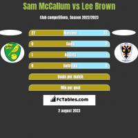 Sam McCallum vs Lee Brown h2h player stats