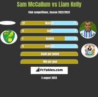 Sam McCallum vs Liam Kelly h2h player stats