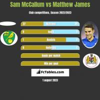 Sam McCallum vs Matthew James h2h player stats