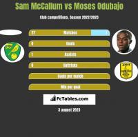 Sam McCallum vs Moses Odubajo h2h player stats