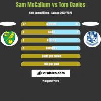 Sam McCallum vs Tom Davies h2h player stats
