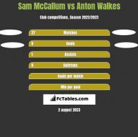 Sam McCallum vs Anton Walkes h2h player stats