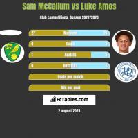 Sam McCallum vs Luke Amos h2h player stats
