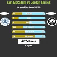 Sam McCallum vs Jordan Garrick h2h player stats