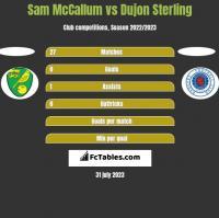 Sam McCallum vs Dujon Sterling h2h player stats