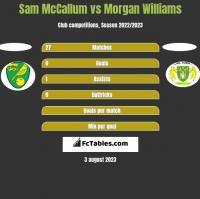 Sam McCallum vs Morgan Williams h2h player stats