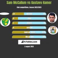 Sam McCallum vs Gustavo Hamer h2h player stats