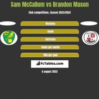 Sam McCallum vs Brandon Mason h2h player stats