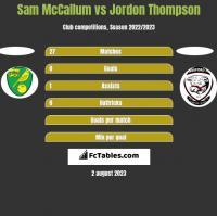 Sam McCallum vs Jordon Thompson h2h player stats