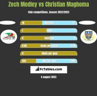 Zech Medley vs Christian Maghoma h2h player stats