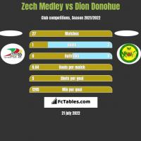 Zech Medley vs Dion Donohue h2h player stats