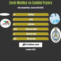 Zech Medley vs Ezekiel Fryers h2h player stats