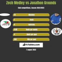 Zech Medley vs Jonathon Grounds h2h player stats
