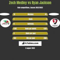 Zech Medley vs Ryan Jackson h2h player stats