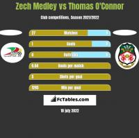 Zech Medley vs Thomas O'Connor h2h player stats
