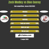 Zech Medley vs Dion Conroy h2h player stats