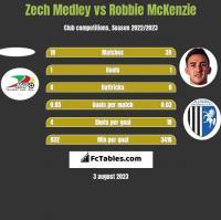 Zech Medley vs Robbie McKenzie h2h player stats