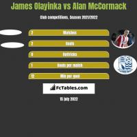 James Olayinka vs Alan McCormack h2h player stats