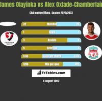 James Olayinka vs Alex Oxlade-Chamberlain h2h player stats