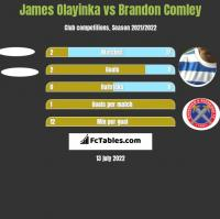 James Olayinka vs Brandon Comley h2h player stats