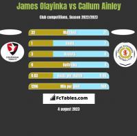 James Olayinka vs Callum Ainley h2h player stats
