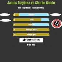 James Olayinka vs Charlie Goode h2h player stats