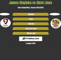James Olayinka vs Chris Lines h2h player stats