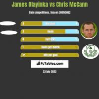 James Olayinka vs Chris McCann h2h player stats
